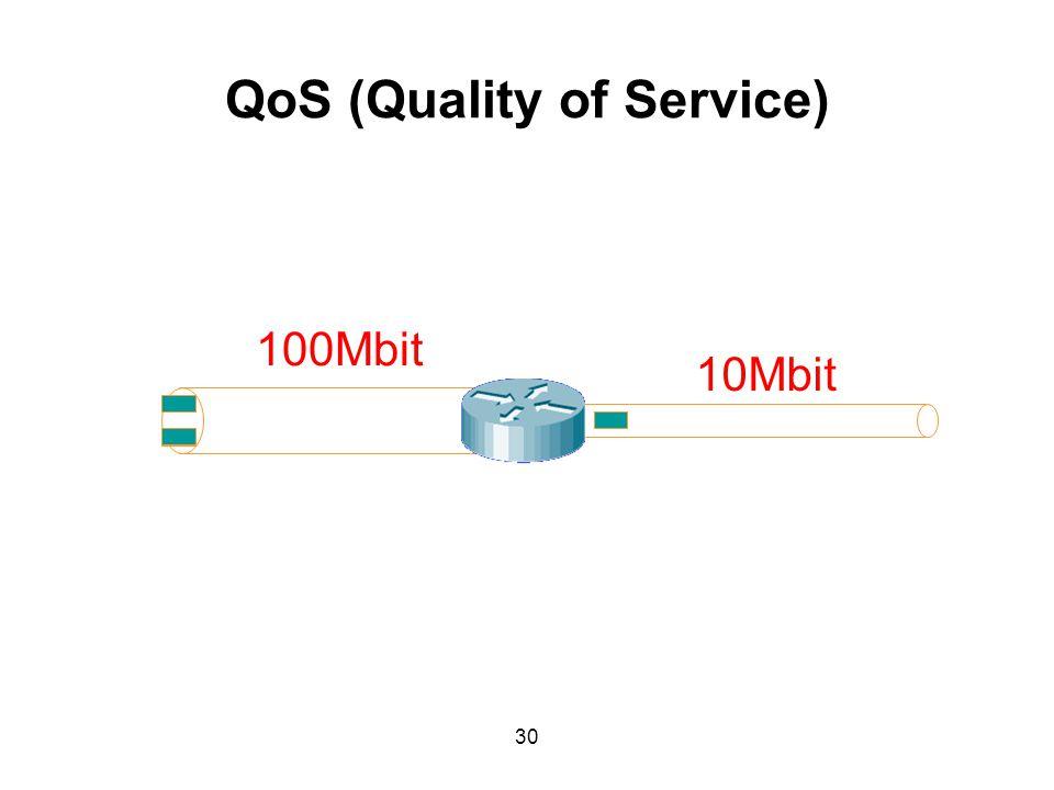 QoS (Quality of Service) 100Mbit 10Mbit 30
