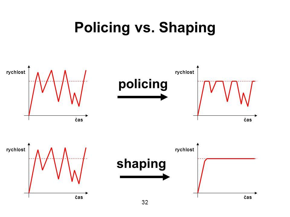 Policing vs. Shaping čas rychlost čas rychlost čas rychlost čas rychlost policing shaping 32