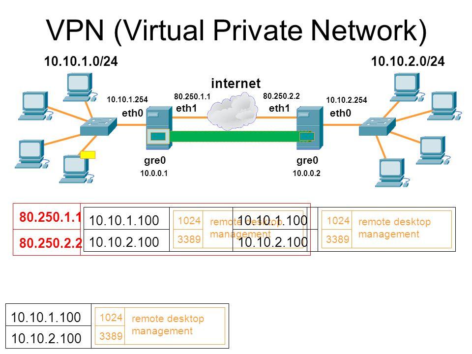 VPN tunelování IPSec (RFC 2401 – RFC 2406) Rozšíření IP protokolu Zajišťuje ověřování a integritu dat – AH Authentication Header – pouze doplnění o zajištění integrity Zajišťuje důvěrnost a integritu dat – ESP Encapsulating Security Payload – zapouzdření paketu a šifrování jeho obsahu Pracuje v režimu –Transportním – přenos paketu mezi koncovými uživateli.
