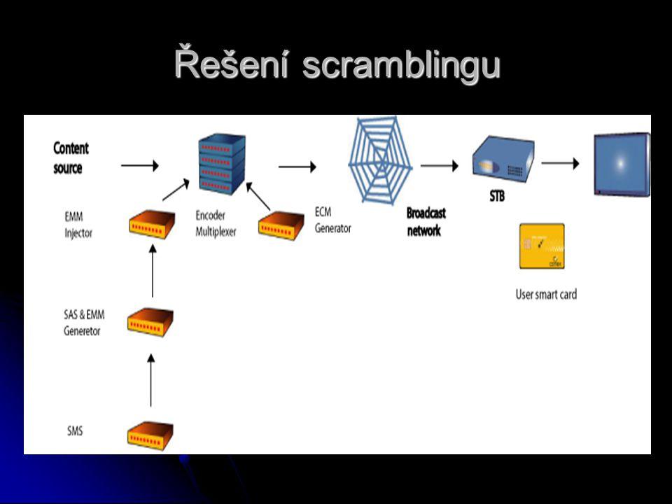 Řešení scramblingu