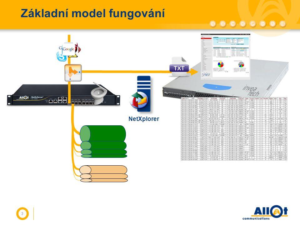 Základní model fungování 3 NetXplorer