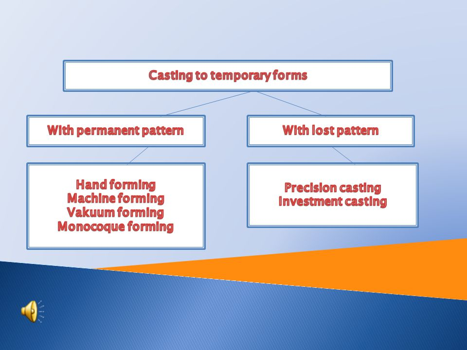 Tutorial: Engineering technology Topic: Casting to temporary forms Prepared by: Ing.