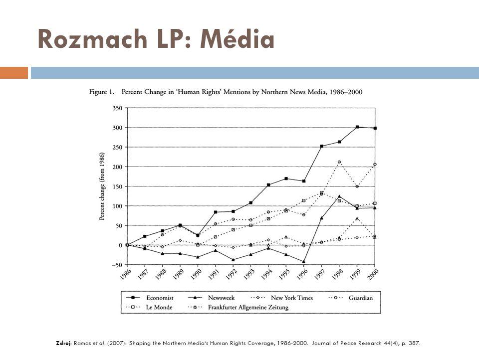 Rozmach LP: Národní ústavy Zdroj: Elkins et al.