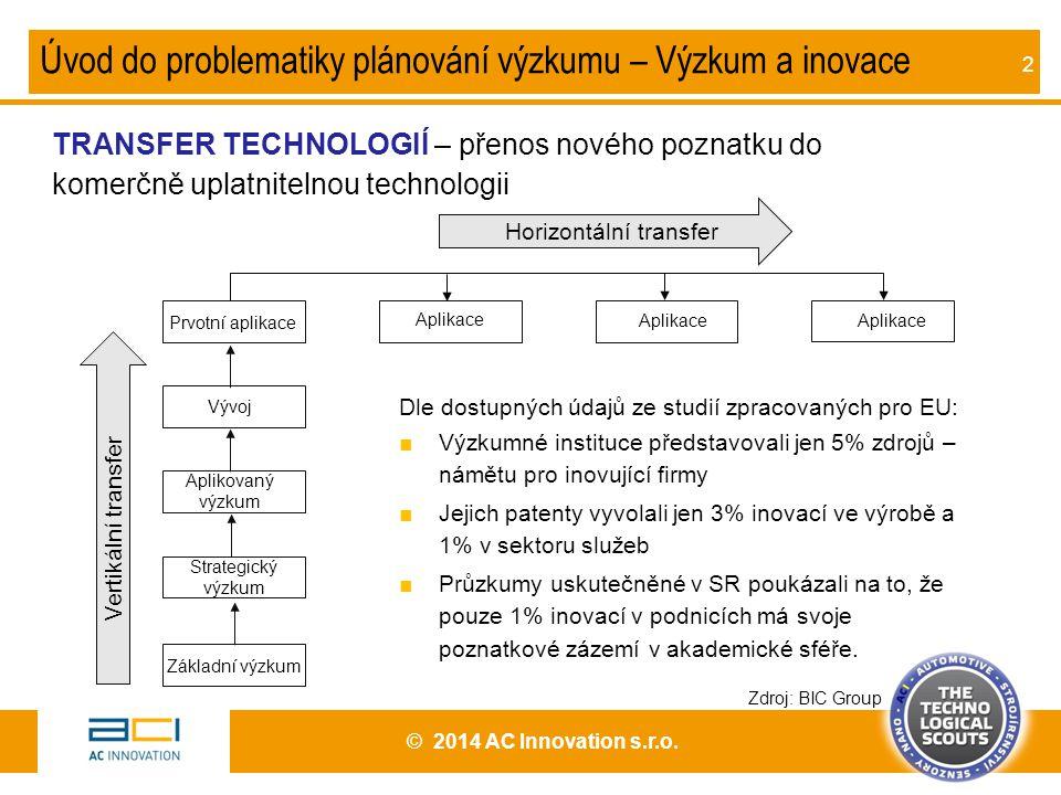 2 TRANSFER TECHNOLOGIÍ – přenos nového poznatku do komerčně uplatnitelnou technologii Úvod do problematiky plánování výzkumu – Výzkum a inovace Základ