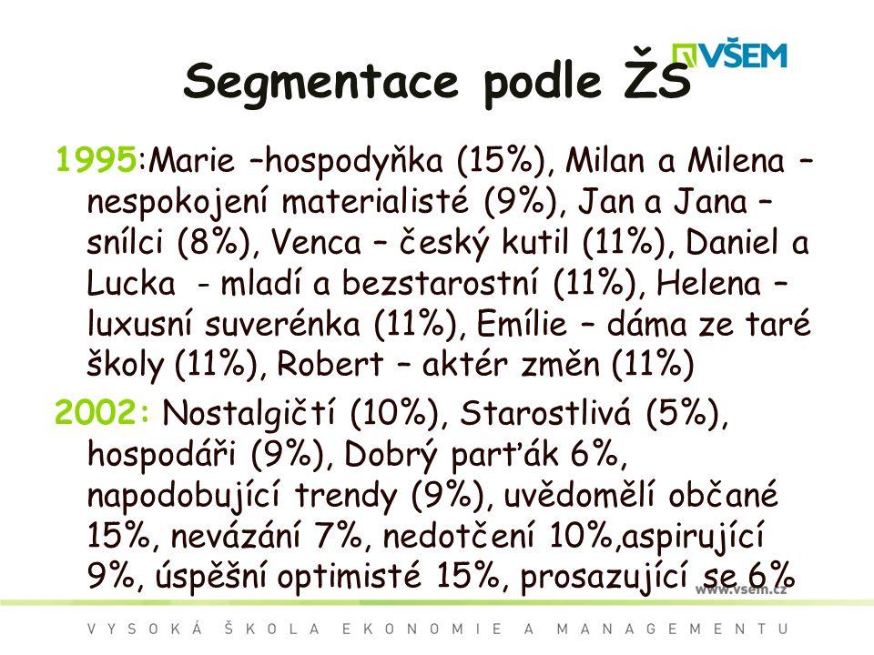 Segmentace podle ŽS 1995:Marie –hospodyňka (15%), Milan a Milena – nespokojení materialisté (9%), Jan a Jana – snílci (8%), Venca – český kutil (11%), Daniel a Lucka - mladí a bezstarostní (11%), Helena – luxusní suverénka (11%), Emílie – dáma ze taré školy (11%), Robert – aktér změn (11%) 2002: Nostalgičtí (10%), Starostlivá (5%), hospodáři (9%), Dobrý parťák 6%, napodobující trendy (9%), uvědomělí občané 15%, nevázání 7%, nedotčení 10%,aspirující 9%, úspěšní optimisté 15%, prosazující se 6%