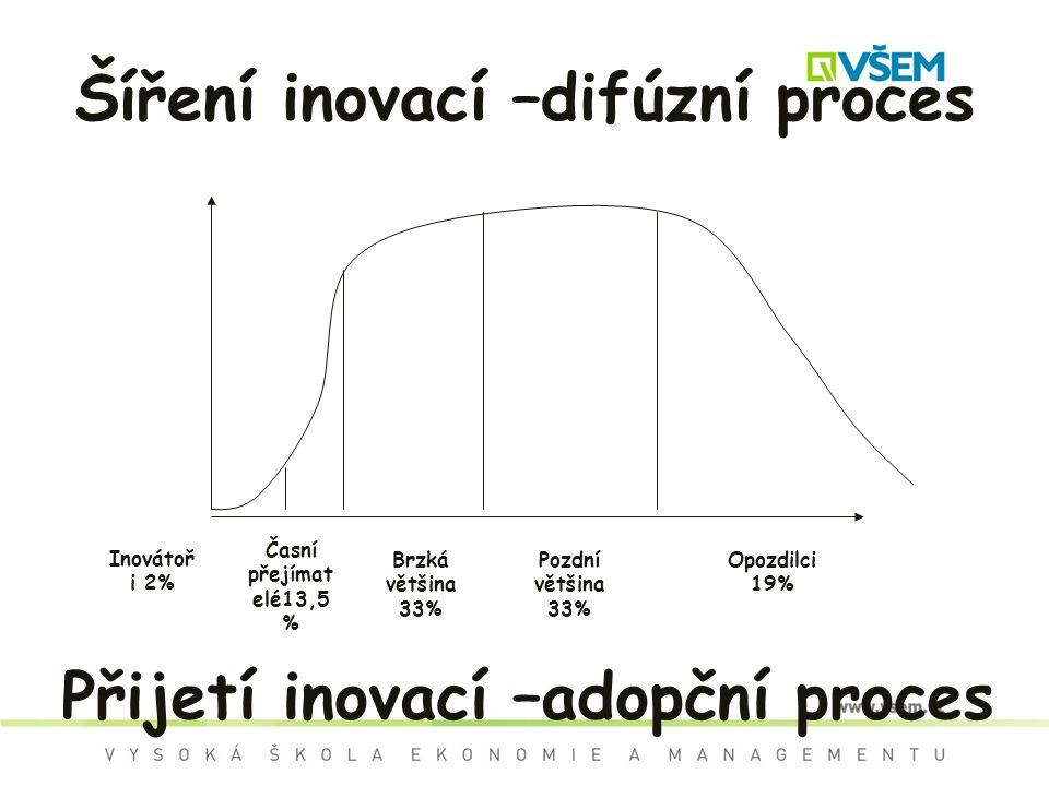Šíření inovací –difúzní proces Inovátoř i 2% Časní přejímat elé13,5 % Pozdní většina 33% Opozdilci 19% Brzká většina 33% Přijetí inovací –adopční proces