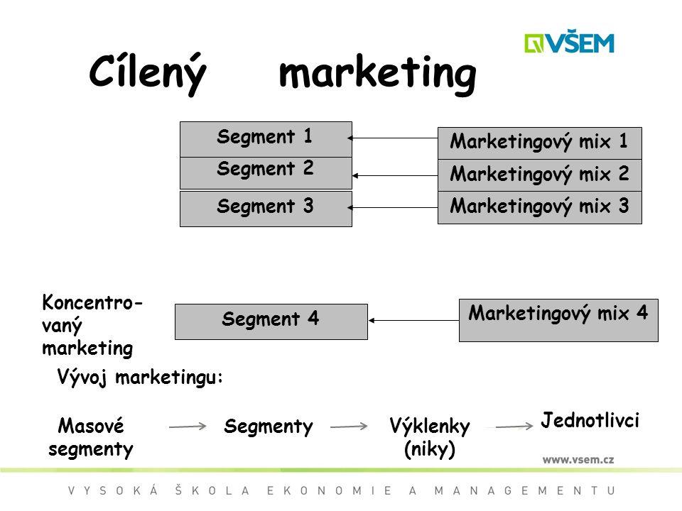 Segment 2 Segment 3 Marketingový mix 1 Koncentro- vaný marketing Segment 4 Marketingový mix 4 Cílený marketing Segment 1 Marketingový mix 2 Marketingový mix 3 Masové segmenty SegmentyVýklenky (niky) Jednotlivci Vývoj marketingu: