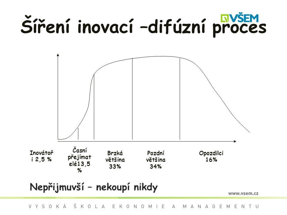 Šíření inovací –difúzní proces Inovátoř i 2,5 % Časní přejímat elé13,5 % Pozdní většina 34% Opozdilci 16% Brzká většina 33% Nepřijmuvší – nekoupí nikd
