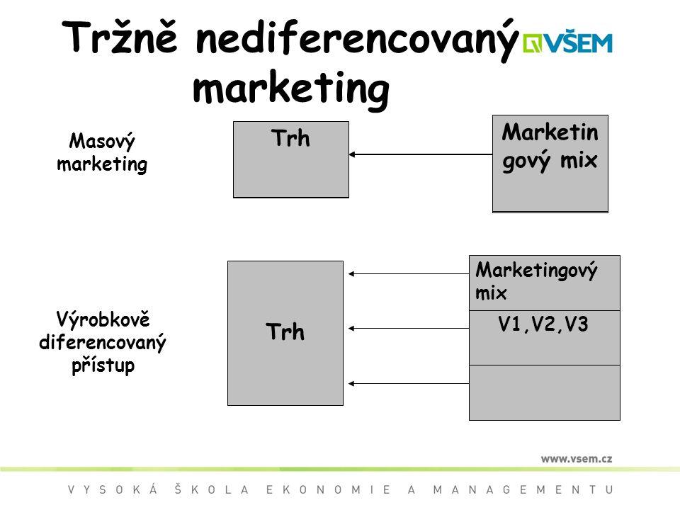 Tržně nediferencovaný marketing Trh Marketin gový mix Masový marketing Marketingový mix V1,V2,V3 Výrobkově diferencovaný přístup Trh Marketin gový mix