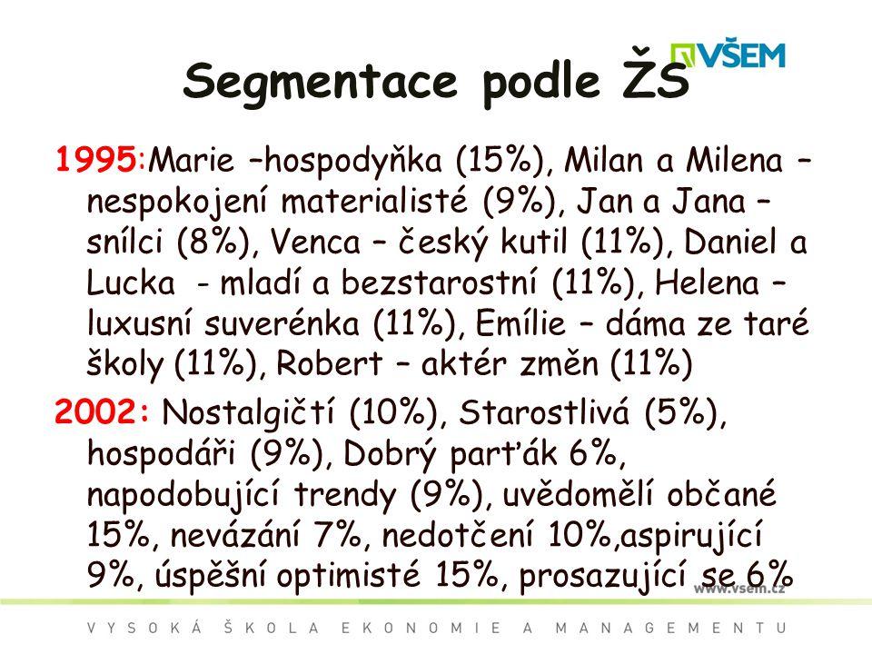 Segmentace podle ŽS 1995:Marie –hospodyňka (15%), Milan a Milena – nespokojení materialisté (9%), Jan a Jana – snílci (8%), Venca – český kutil (11%),
