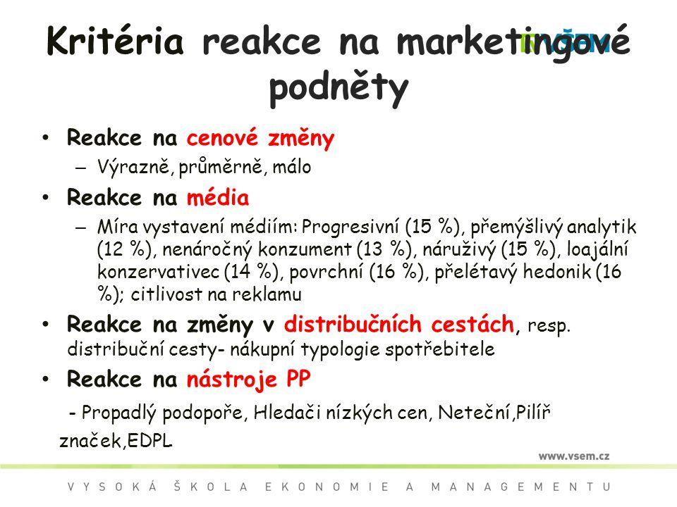 Kritéria reakce na marketingové podněty Reakce na cenové změny – Výrazně, průměrně, málo Reakce na média – Míra vystavení médiím: Progresivní (15 %),