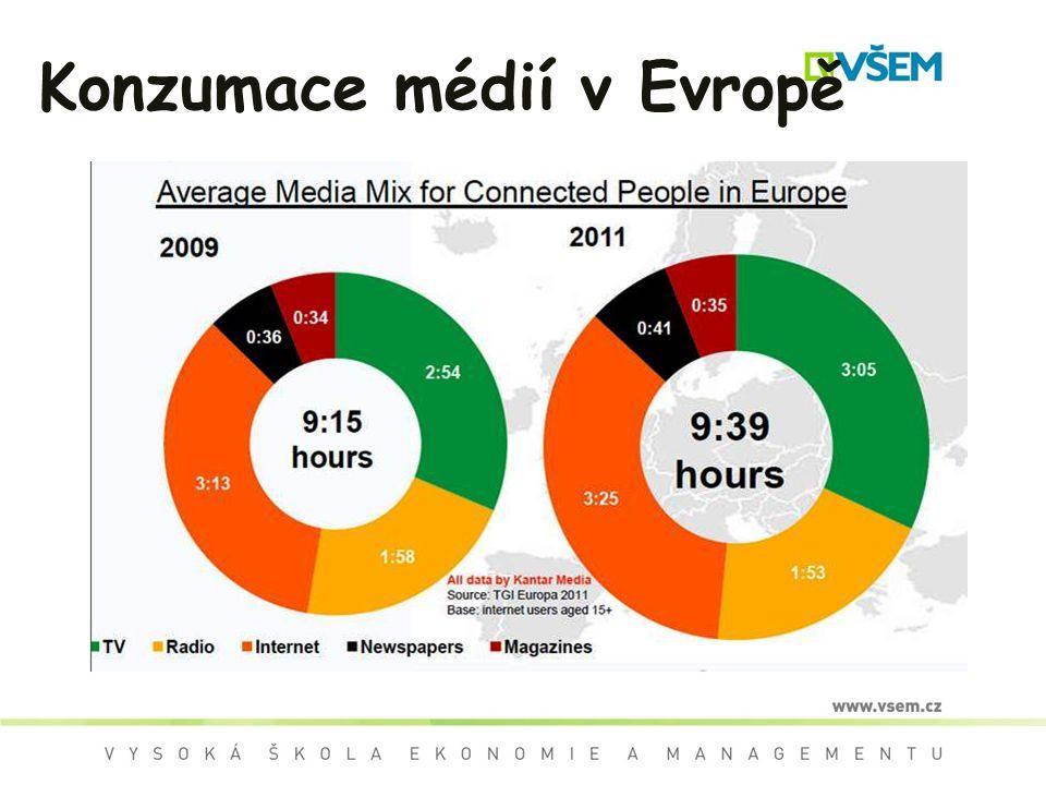 Konzumace médií v Evropě