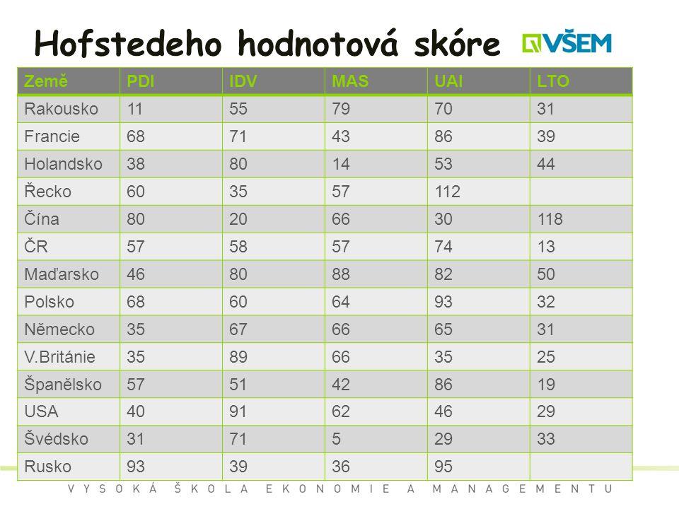 Hofstedeho hodnotová skóre ZeměPDIIDVMASUAILTO Rakousko1155797031 Francie6871438639 Holandsko3880145344 Řecko603557112 Čína80206630118 ČR5758577413 Ma