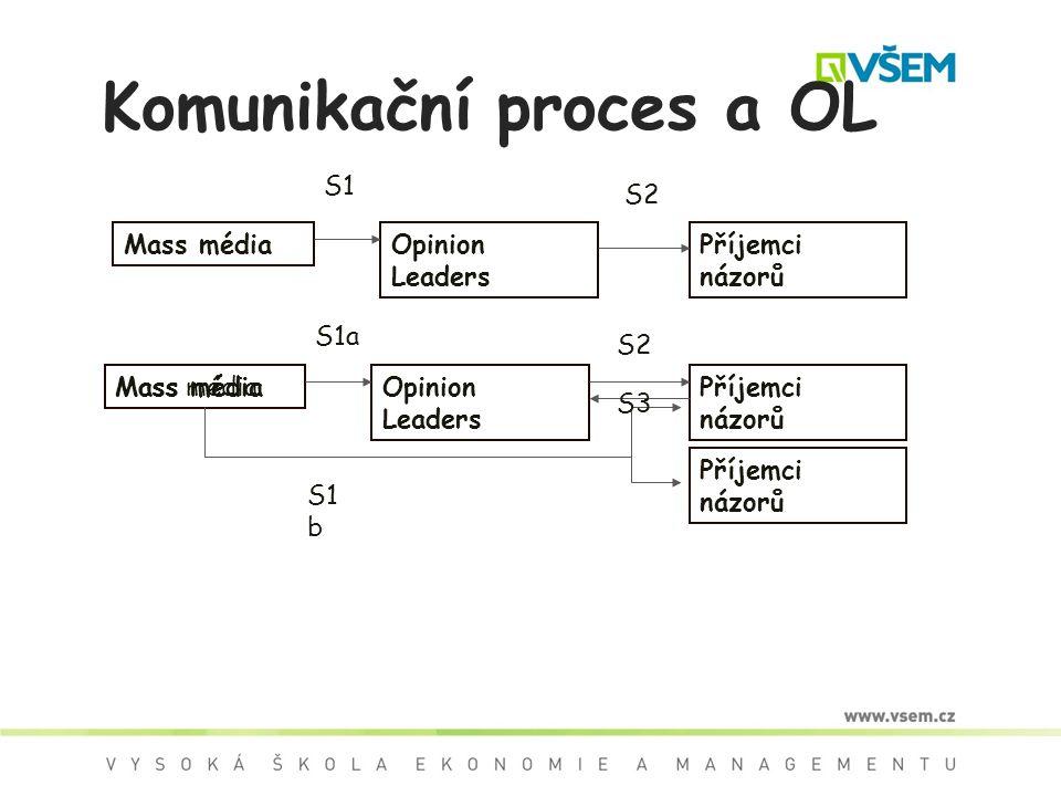 Komunikační proces a OL Mass médiaOpinion Leaders Příjemci názorů S2 S1 Mass média Opinion Leaders Příjemci názorů S1a S1 b S2 S3