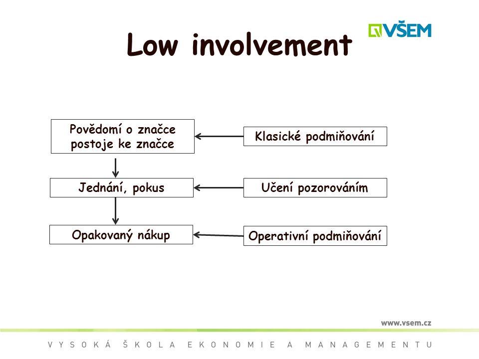 Low involvement Povědomí o značce postoje ke značce Učení pozorováním Operativní podmiňování Klasické podmiňování Opakovaný nákup Jednání, pokus