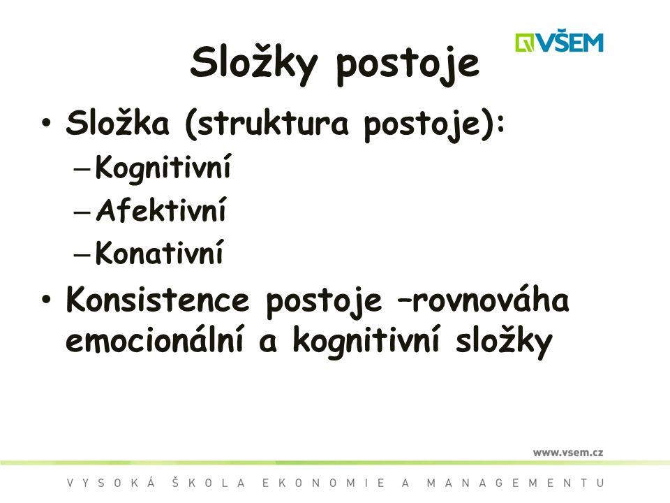 Složky postoje Složka (struktura postoje): – Kognitivní – Afektivní – Konativní Konsistence postoje –rovnováha emocionální a kognitivní složky