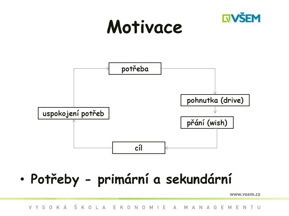 Motivace Potřeby - primární a sekundární uspokojení potřeb cíl přání (wish) pohnutka (drive) potřeba