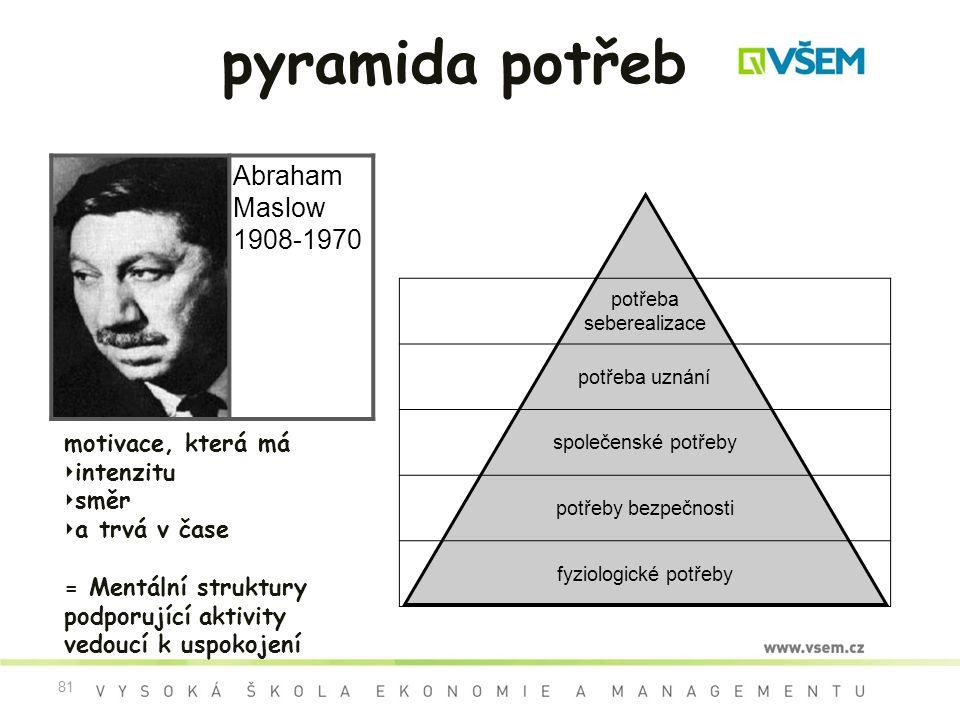 81 pyramida potřeb Abraham Maslow 1908-1970 potřeba seberealizace potřeba uznání společenské potřeby potřeby bezpečnosti fyziologické potřeby motivace