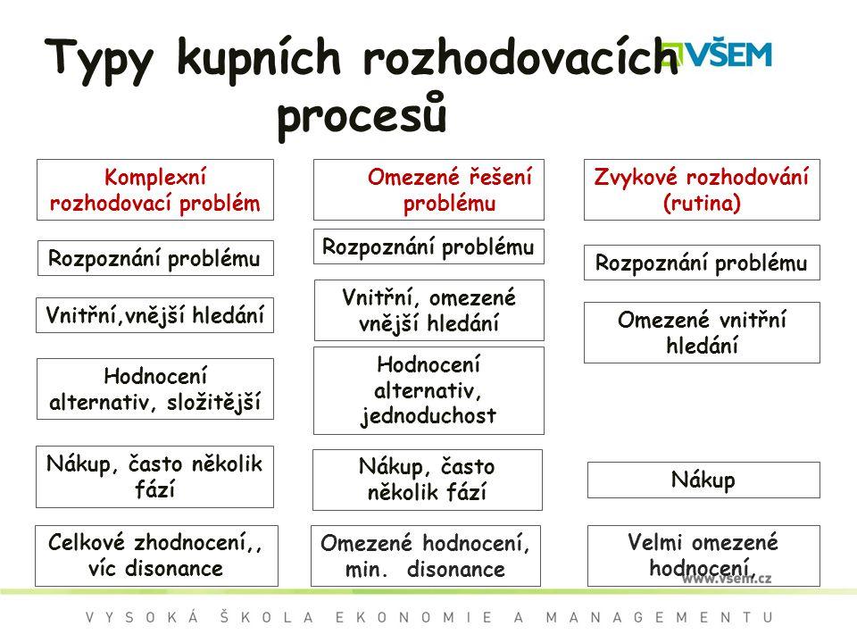 Typy kupních rozhodovacích procesů Komplexní rozhodovací problém Omezené řešení problému Zvykové rozhodování (rutina) Rozpoznání problému Vnitřní,vněj