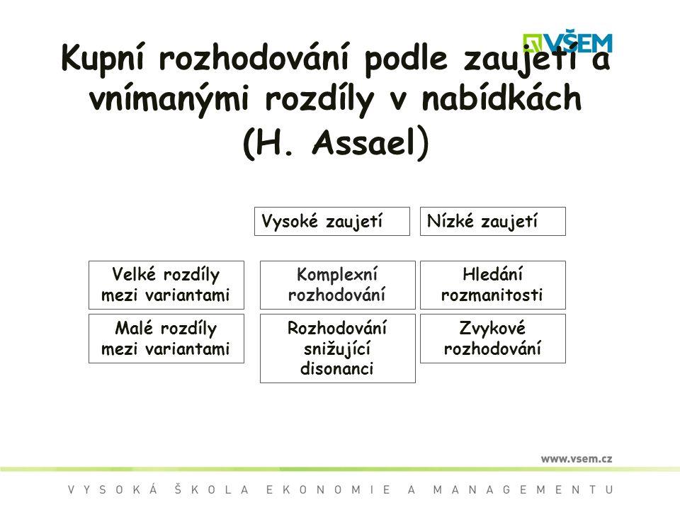 Kupní rozhodování podle zaujetí a vnímanými rozdíly v nabídkách (H. Assael ) Vysoké zaujetíNízké zaujetí Komplexní rozhodování Hledání rozmanitosti Ro