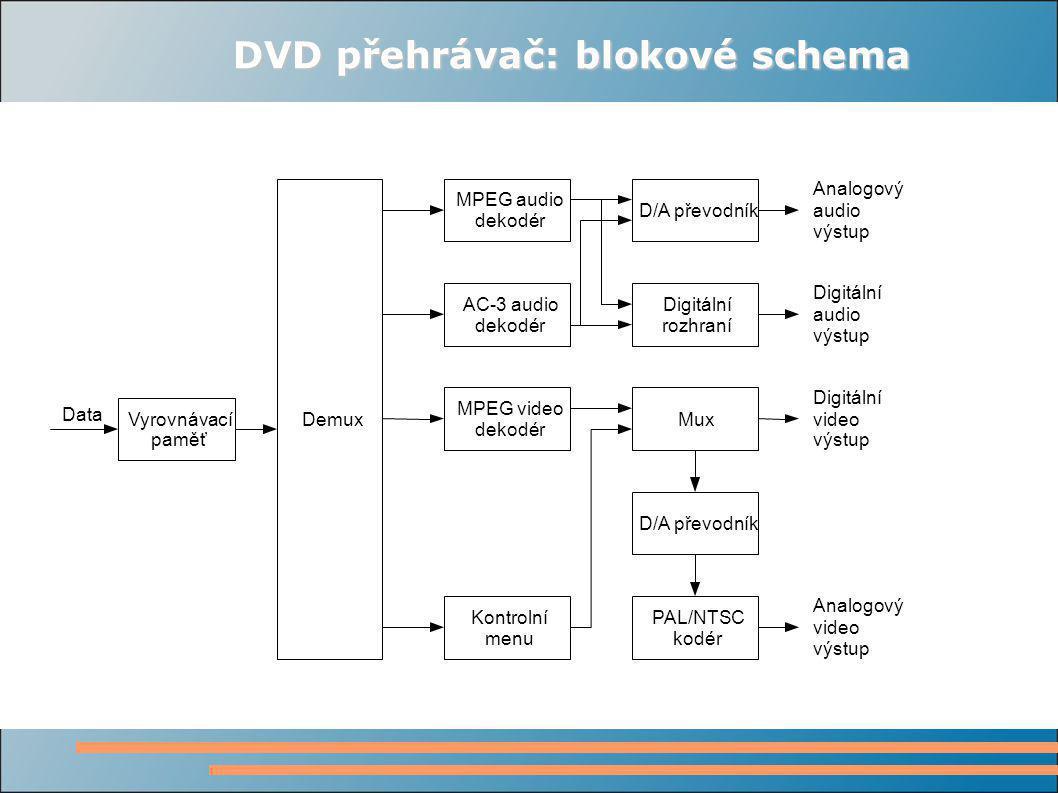 DVD přehrávač: blokové schema Vyrovnávací paměť Demux MPEG audio dekodér AC-3 audio dekodér MPEG video dekodér Kontrolní menu D/A převodník Digitální rozhraní Mux PAL/NTSC kodér D/A převodník Analogový audio výstup Digitální audio výstup Digitální video výstup Analogový video výstup Data