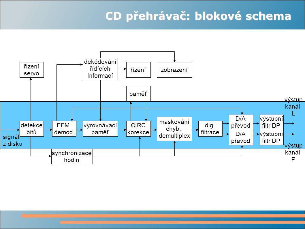 CD přehrávač: blokové schema detekce bitů EFM demod.