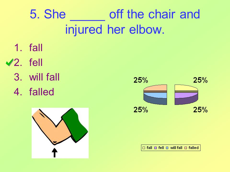 5. She _____ off the chair and injured her elbow. 1.fall 2.fell 3.will fall 4.falled