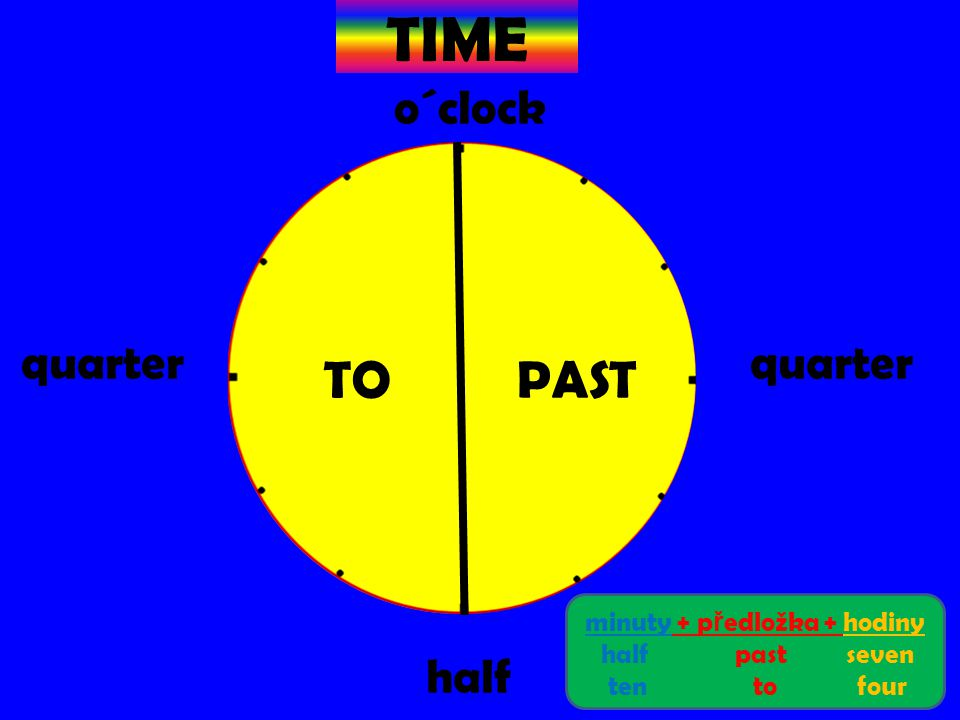 TIME o´clock quarter half PAST TO minuty + p ř edložka + hodiny half past seven ten to four