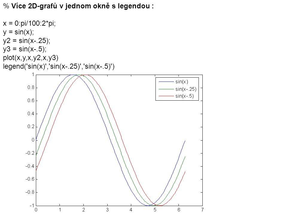 % Více 2D-grafů v jednom okně s legendou : x = 0:pi/100:2*pi; y = sin(x); y2 = sin(x-.25); y3 = sin(x-.5); plot(x,y,x,y2,x,y3) legend('sin(x)','sin(x-
