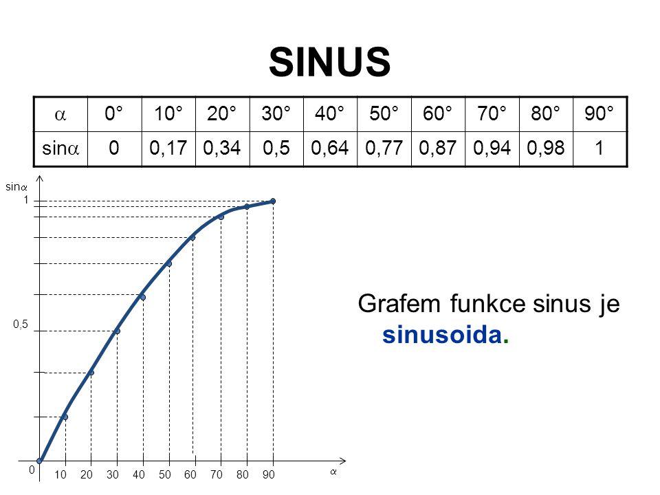 SINUS  0°10°20°30°40°50°60°70°80°90° sin  00,170,340,50,640,770,870,940,981 Grafem funkce sinus je sinusoida. 102030405060708090 0 1 0,5 sin  