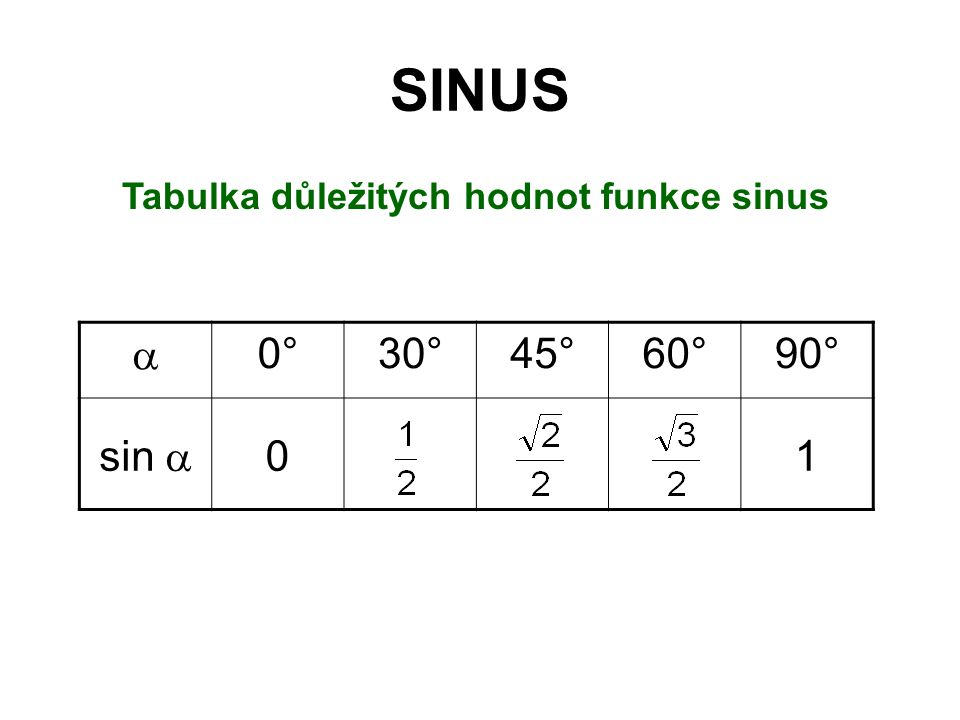 SINUS Tabulka důležitých hodnot funkce sinus  0°30°45°60°90° sin  01