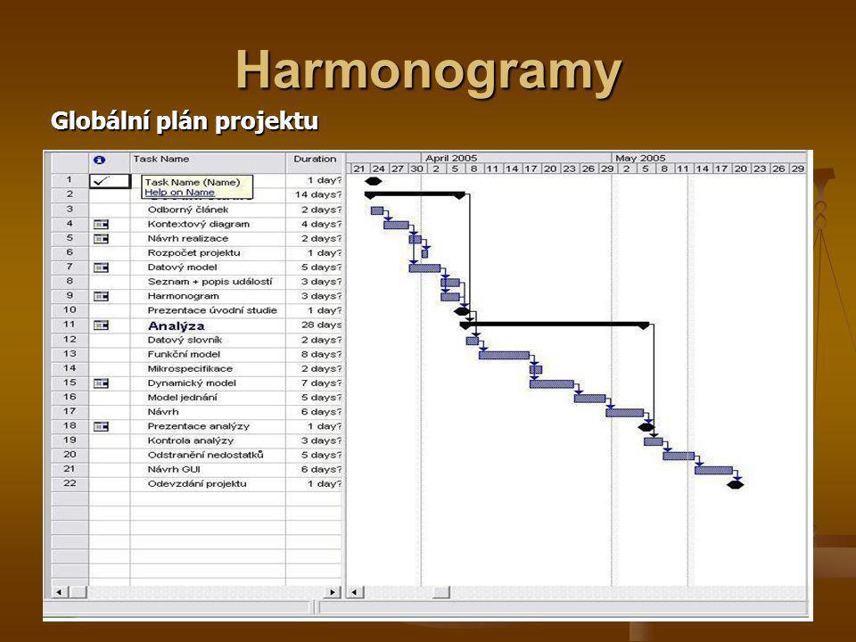 Harmonogramy Globální plán projektu
