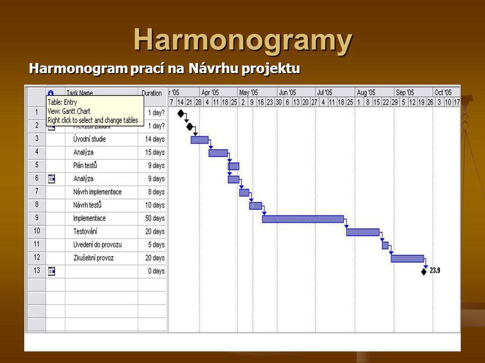 Harmonogramy Harmonogram prací na Návrhu projektu