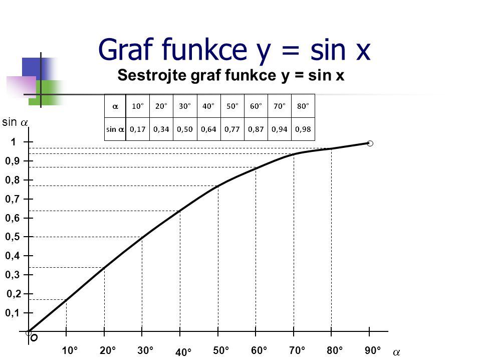 Graf funkce y = sin x Sestrojte graf funkce y = sin x  sin  90°80° 40° 70°60°50°10°30°20° 0,9 0,8 0,7 0,6 0,5 0,4 0,3 0,2 1 0,1 O