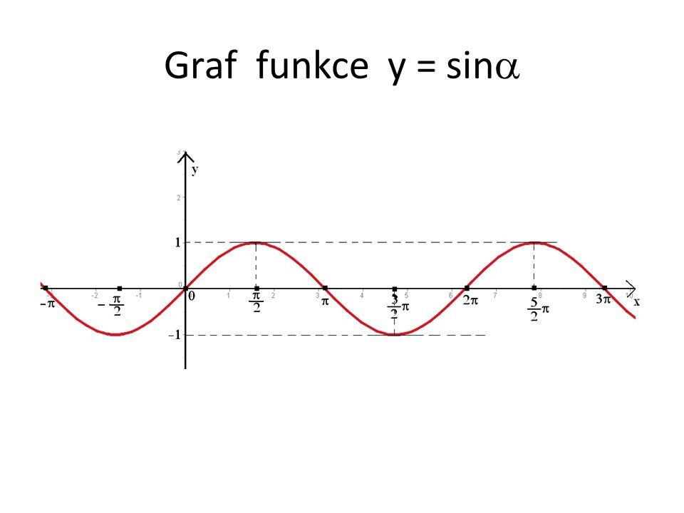 Graf funkce y = sin 