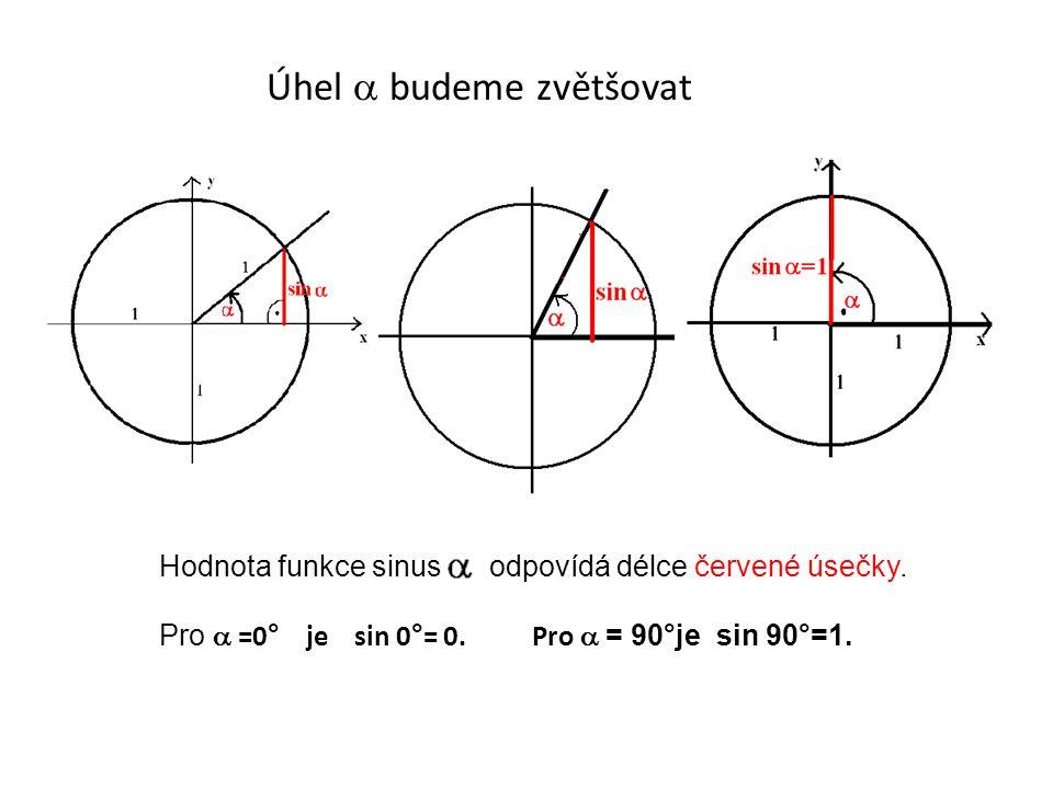 Úhel  budeme zvětšovat Hodnota funkce sinus odpovídá délce červené úsečky. Pro  =0° je sin 0°= 0. Pro  = 90°je sin 90°=1.