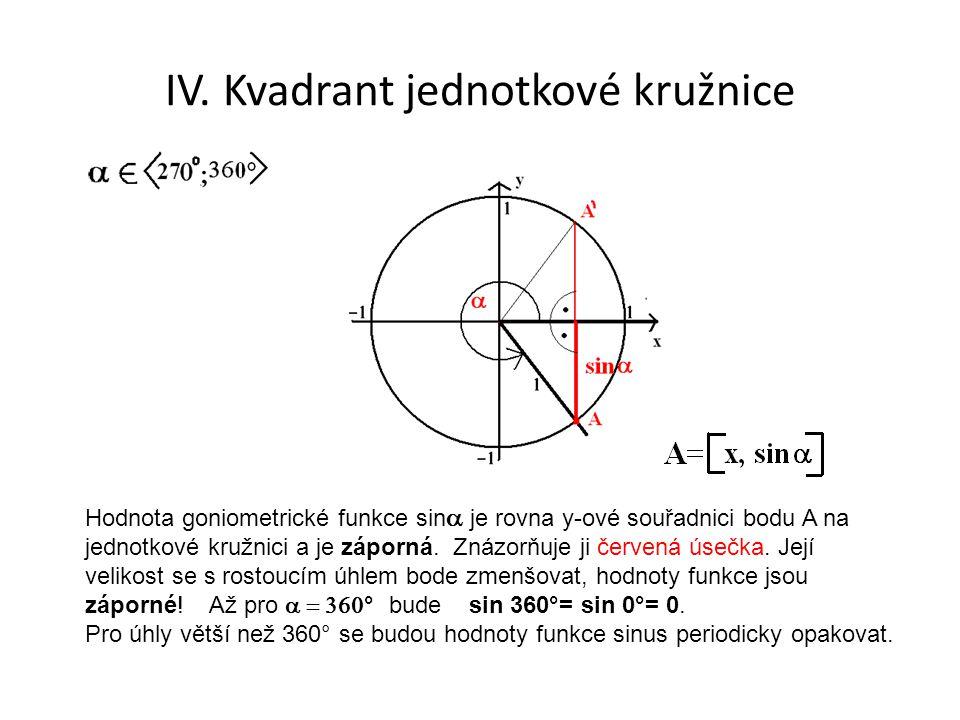 IV. Kvadrant jednotkové kružnice Hodnota goniometrické funkce sin  je rovna y-ové souřadnici bodu A na jednotkové kružnici a je záporná. Znázorňuje
