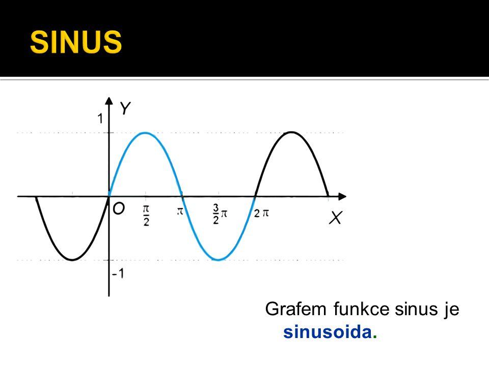 Jednotková kružnice 1 1 sin 30° sin 45° sin 60° sin 90°