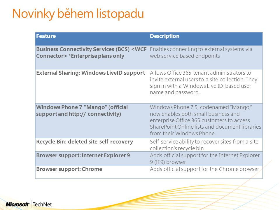 Novinky během listopadu FeatureDescription Business Connectivity Services (BCS) *Enterprise plans only Enables connecting to external systems via web service based endpoints External Sharing: Windows LiveID supportAllows Office 365 tenant administrators to invite external users to a site collection.