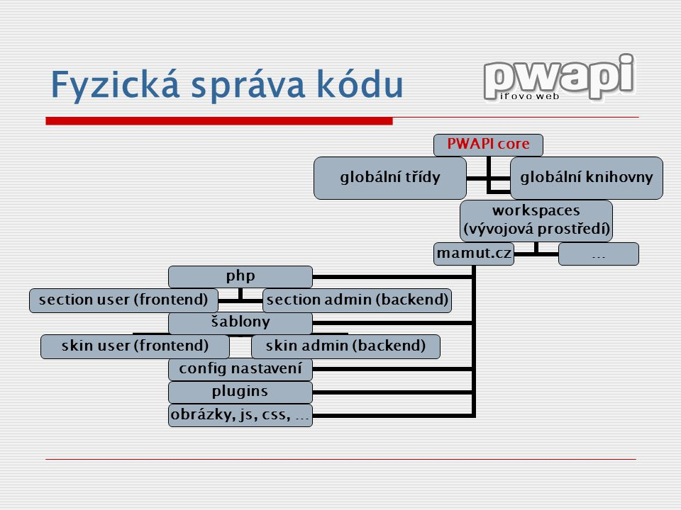 Fyzická správa kódu PWAPI core workspaces (vývojová prostředí) mamut.cz php section user (frontend) section admin (backend) šablony skin user (fronten