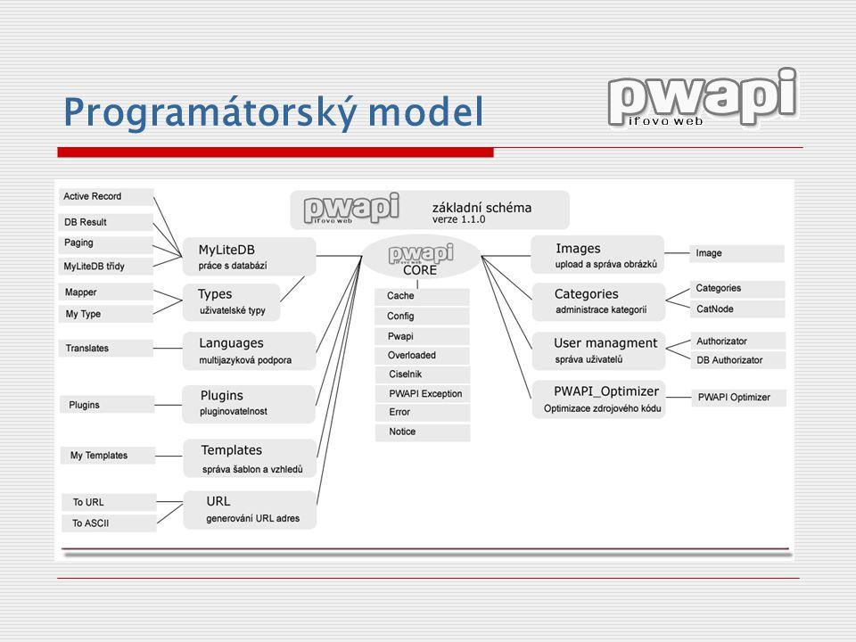 Programátorský model