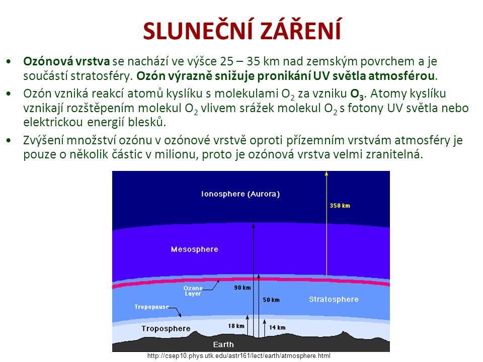 SLUNEČNÍ ZÁŘENÍ Ozónová vrstva se nachází ve výšce 25 – 35 km nad zemským povrchem a je součástí stratosféry. Ozón výrazně snižuje pronikání UV světla