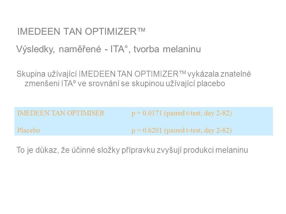 IMEDEEN TAN OPTIMIZER™ Výsledky, naměřené - ITA°, tvorba melaninu Skupina užívající IMEDEEN TAN OPTIMIZER™ vykázala znatelné zmenšeni ITAº ve srovnání se skupinou užívající placebo To je důkaz, že účinné složky přípravku zvyšují produkci melaninu IMEDEEN TAN OPTIMISER p = 0.0171 (paired t-test, day 2-82) Placebo p = 0.6201 (paired t-test, day 2-82)