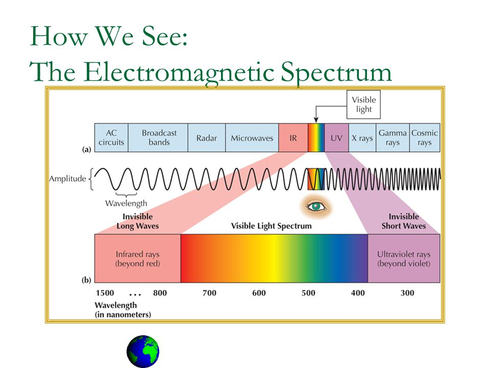 How We See: The Electromagnetic Spectrum