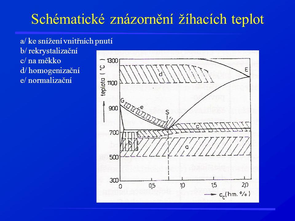 Schématické znázornění žíhacích teplot a/ ke snížení vnitřních pnutí b/ rekrystalizační c/ na měkko d/ homogenizační e/ normalizační