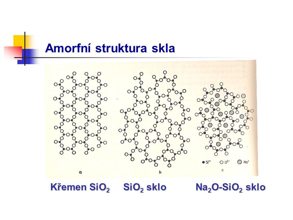 Amorfní struktura skla Křemen SiO 2 SiO 2 sklo Na 2 O-SiO 2 sklo
