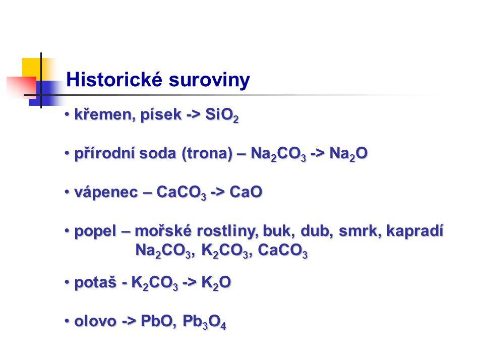 Historické suroviny křemen, písek -> SiO 2 křemen, písek -> SiO 2 přírodní soda (trona) – Na 2 CO 3 -> Na 2 O přírodní soda (trona) – Na 2 CO 3 -> Na