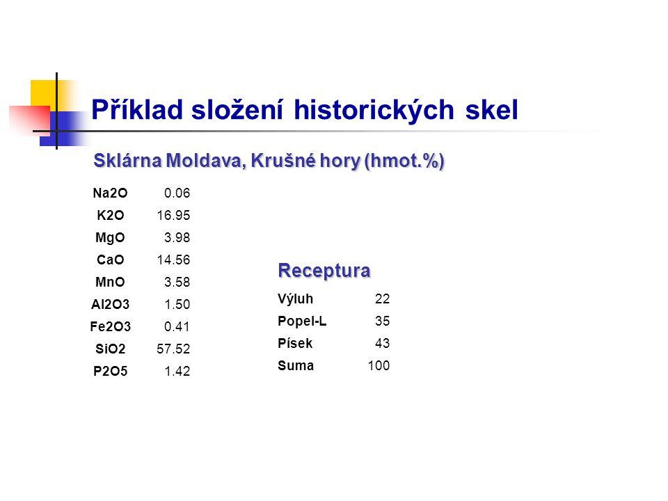 Příklad složení historických skel Na2O0.06 K2O16.95 MgO3.98 CaO14.56 MnO3.58 Al2O31.50 Fe2O30.41 SiO257.52 P2O51.42 Výluh22 Popel-L35 Písek43 Suma100
