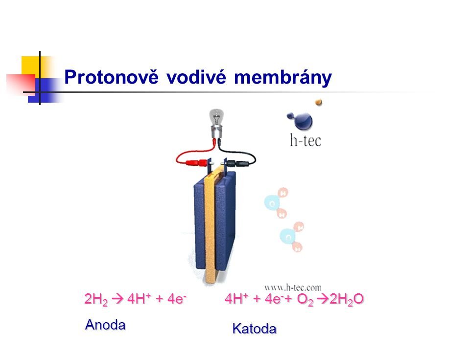 Protonově vodivé membrány 2H 2  4H + + 4e - 4H + + 4e - + O 2  2H 2 O Anoda Katoda
