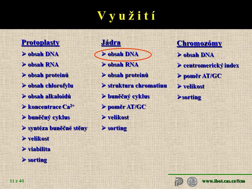 www.ibot.cas.cz/fcm 11 z 40 V y u ž i t í Protoplasty  obsah DNA  obsah RNA  obsah proteinů  obsah chlorofylu  obsah alkaloidů  koncentrace Ca 2+  buněčný cyklus  syntéza buněčné stěny  velikost  viabilita  sorting Jádra  obsah DNA  obsah RNA  obsah proteinů  struktura chromatinu  buněčný cyklus  poměr AT/GC  velikost  sorting Chromozómy  obsah DNA  centromerický index  poměr AT/GC  velikost  sorting
